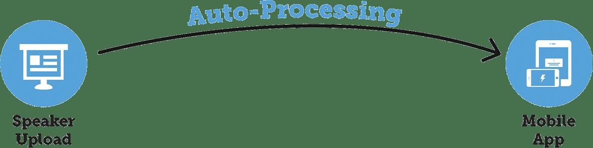 Auto Publishing Graphic