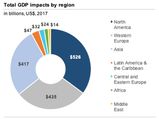 According to the report, business events generated $621.4 billion of direct GDP alongside the total global GDP impact of $1.5 trillion. This makes the business events sector the 14th largest in the world, generating more than the GDPs of Australia, Spain, Medico, Indonesia, and Saudi Arabia.