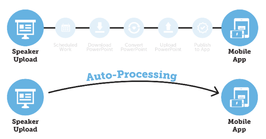 The new automatic processing tool cuts out manual processes when speakers upload content to the Conference Harvester.