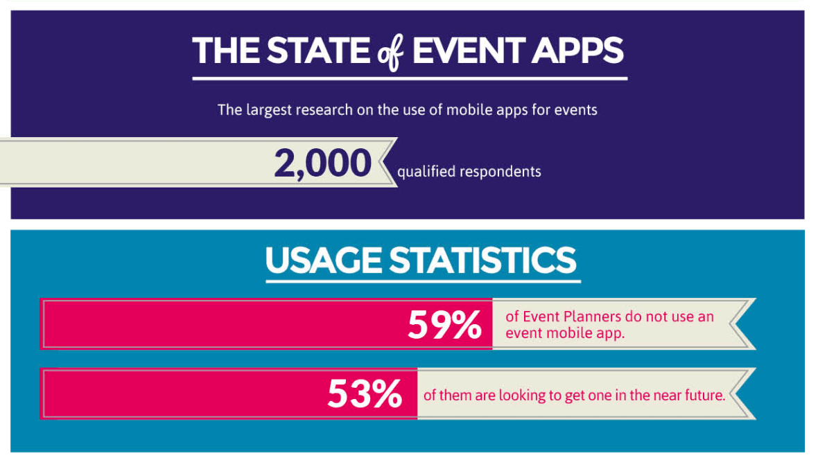Over 53% of Event Planners are looking to get a mobile event app for their meetings, conferences, and tradeshows in the near future.