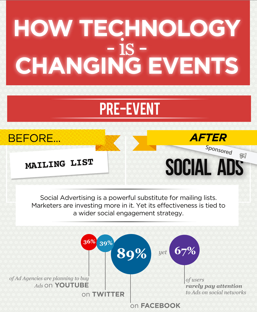 Event Technology has shaped the way planners plan their events. See the full infographic by Julius Solaris over at Event Manager Blog